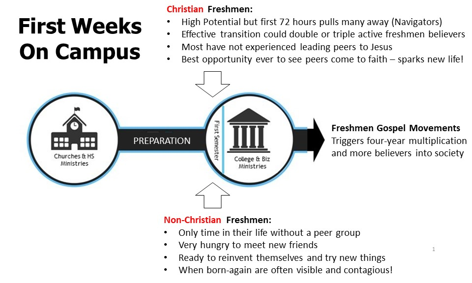 First Weeks on Campus