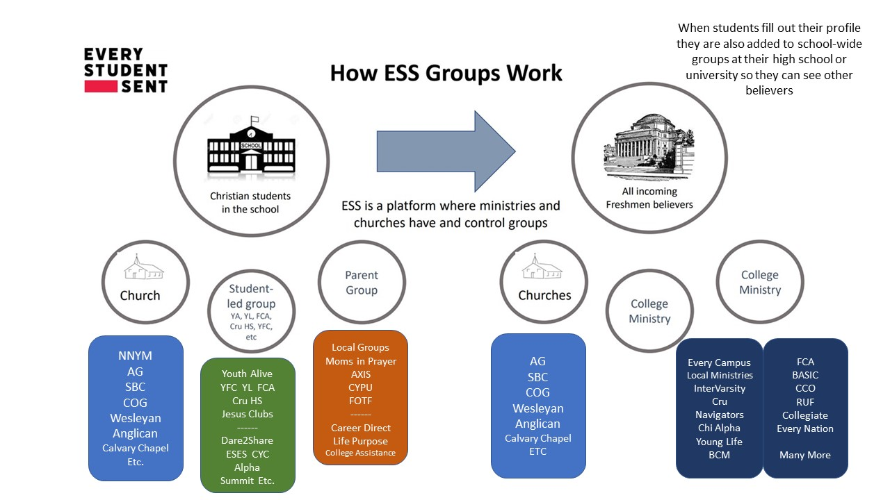 How ESS Groups work - with ministries